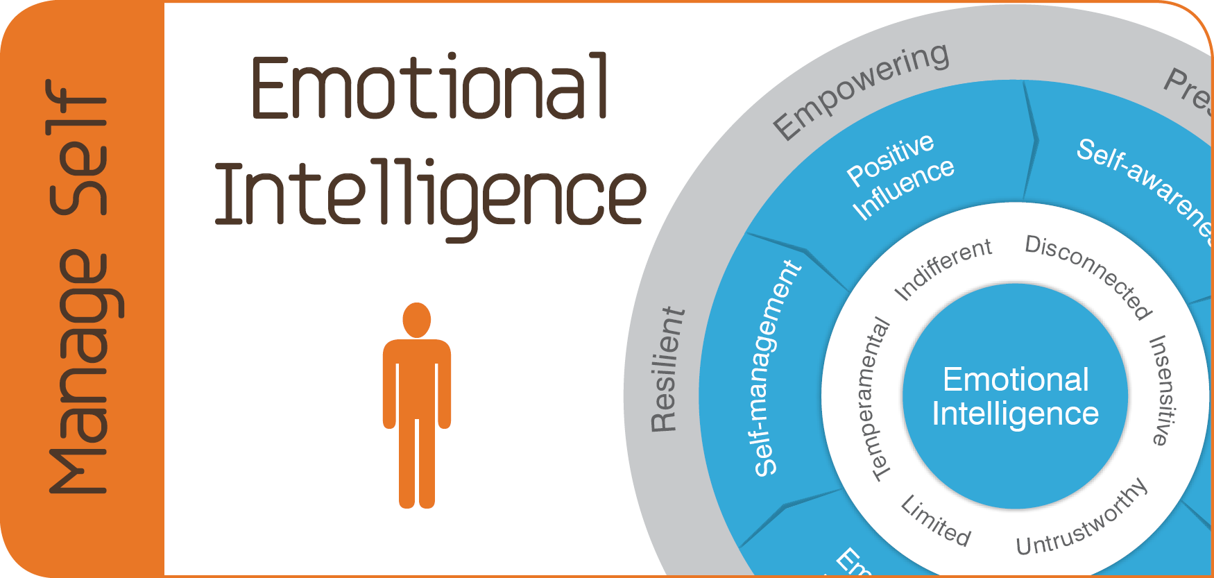 emotional intelligence must be learned and developed Almost anyone who has taken a management course recently has been exposed to the concept of emotional intelligence emotional intelligence: is it learned must.
